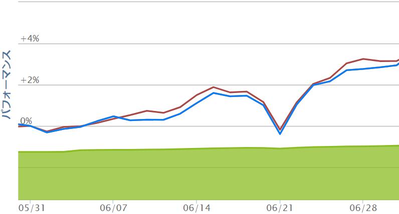 eMAXIS Slim米国株式 6月チャート