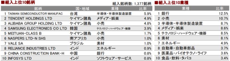 新興国株式月次レポート