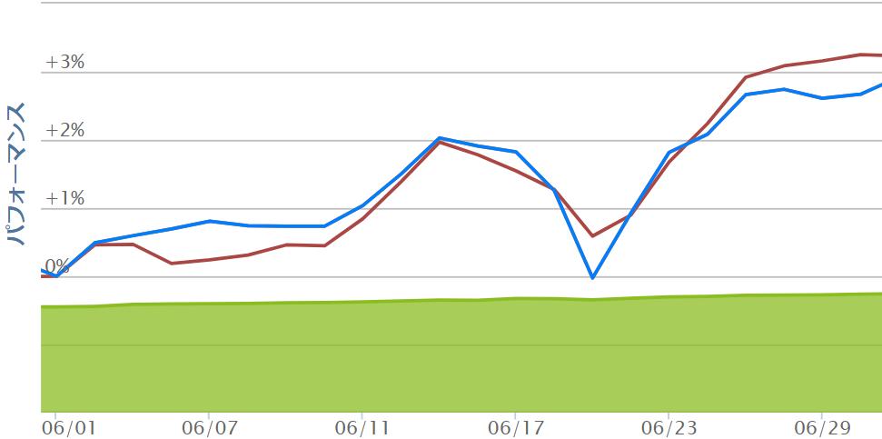 eMAXIS Slim全世界株式(除く日本)6月チャート
