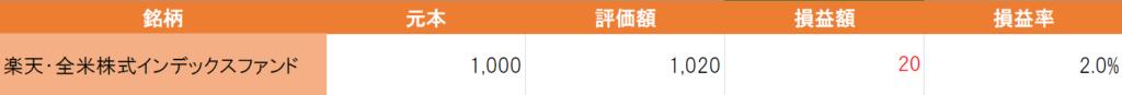 楽天全米株式インデックスファンド6月実績