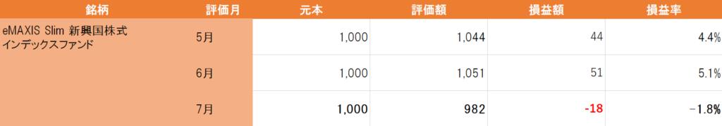 eMAXIS Slim新興国株式