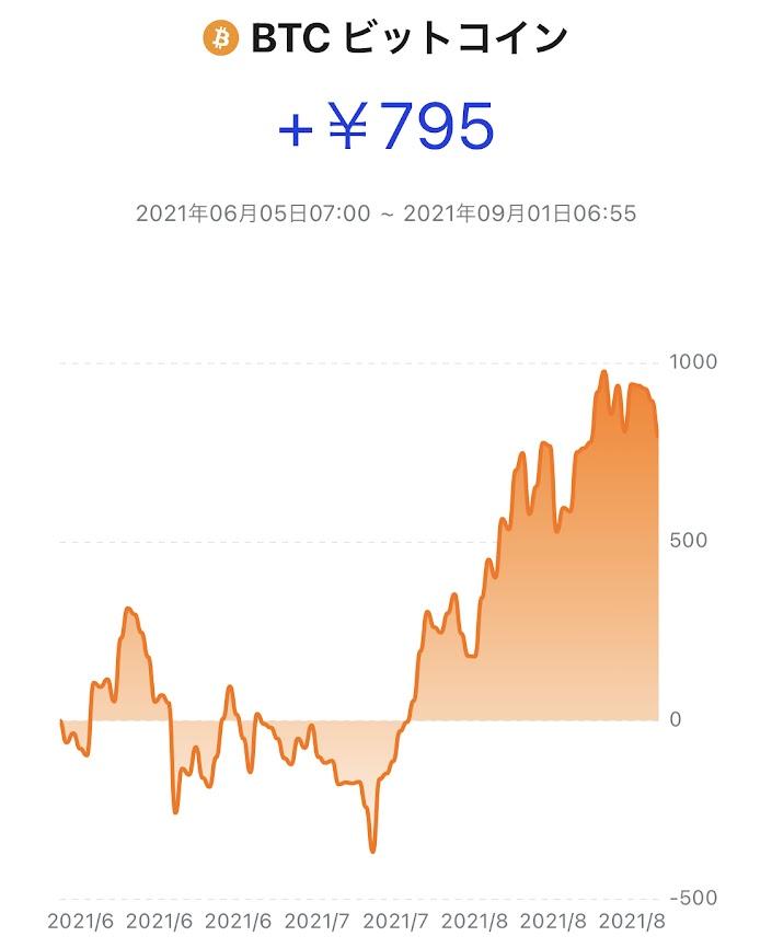 ビットコイン推移