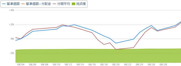 eMAXIS Slim全世界株式(オールカントリー)チャート