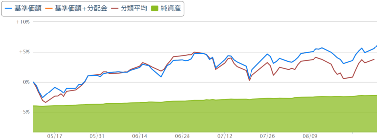eMAXIS Slim全世界株式(除く日本)チャート