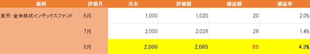 楽天全米株式インデックスファンド8月