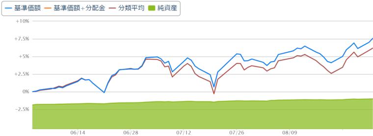 楽天全米株式インデックスファンドチャート