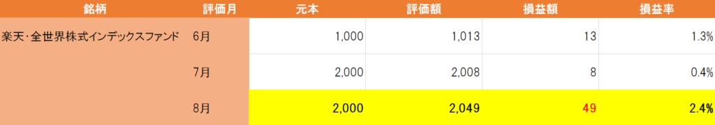 楽天全世界株式インデックスファンドチャート