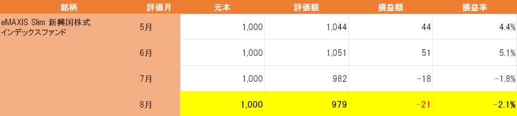 新興国株式(8月)
