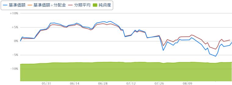 新興国株式8月チャート