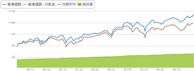 S&P500 5カ月目のチャート