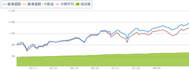 S&P500の4か月間のチャート