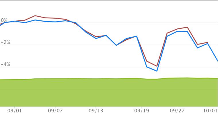 eMAXIS Slim 米国株式(S&P500 )9月チャート
