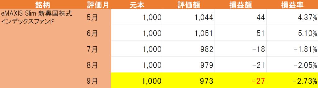 eMAXIS Slim新興国株式インデックスファンド