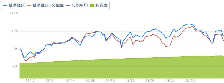eMAXIS Slim全世界株式チャート