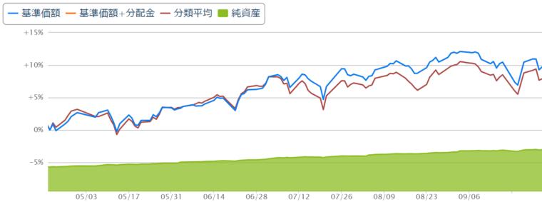 eMAXIS Slim米国株式(S&P500)チャート