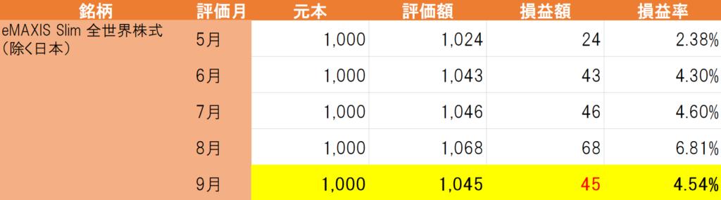 eMAXIS Slim全世界株式(日本除く)
