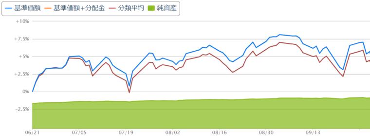 楽天全米株式チャート